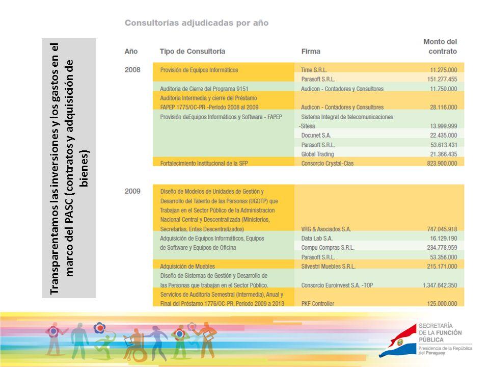 Transparentamos las inversiones y los gastos en el marco del PASC (contratos y adquisición de bienes)
