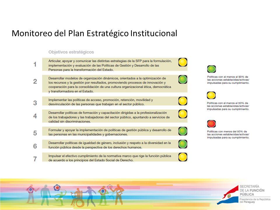 Monitoreo del Plan Estratégico Institucional