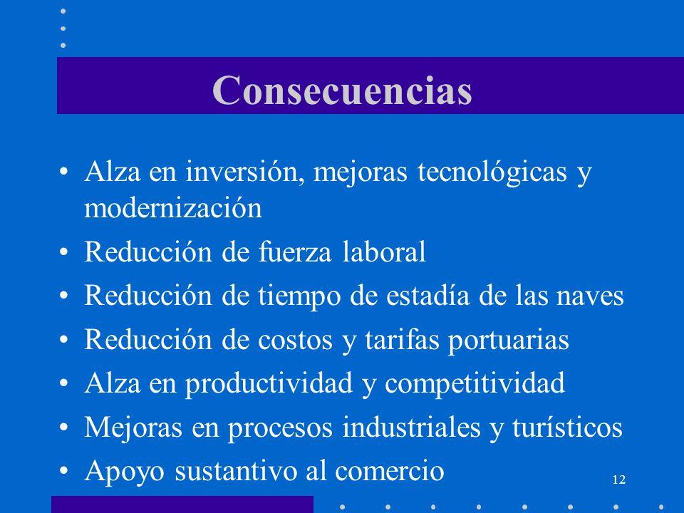 12 Consecuencias Alza en inversión, mejoras tecnológicas y modernización Reducción de fuerza laboral Reducción de tiempo de estadía de las naves Reduc