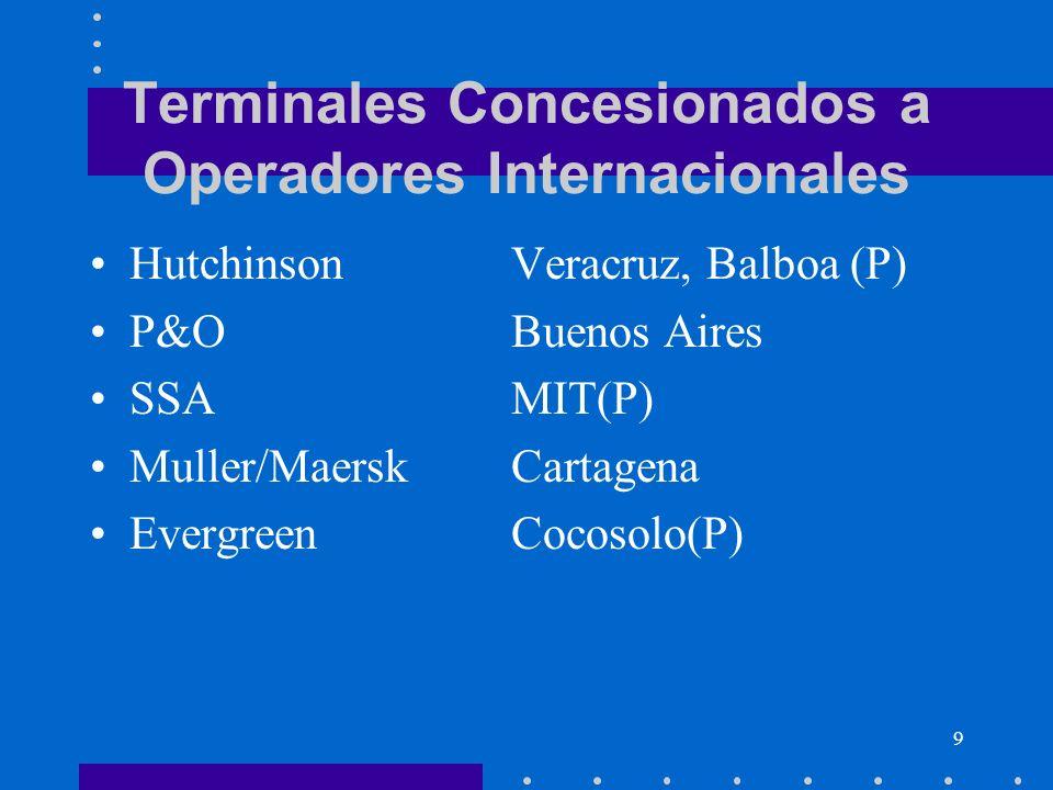 9 Terminales Concesionados a Operadores Internacionales HutchinsonVeracruz, Balboa (P) P&OBuenos Aires SSAMIT(P) Muller/MaerskCartagena EvergreenCocos
