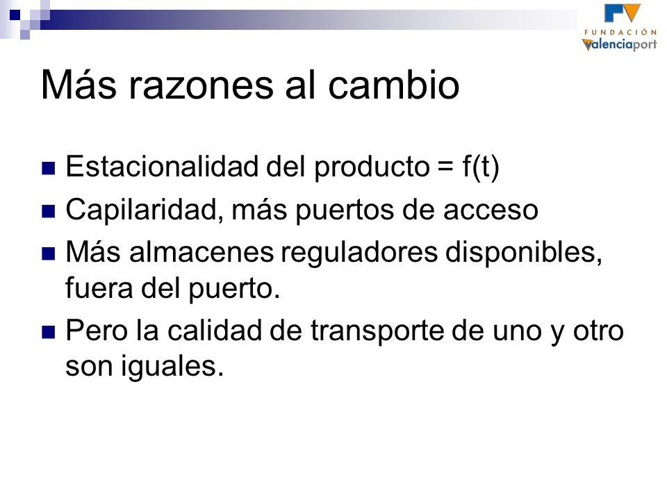 Más razones al cambio Estacionalidad del producto = f(t) Capilaridad, más puertos de acceso Más almacenes reguladores disponibles, fuera del puerto. P