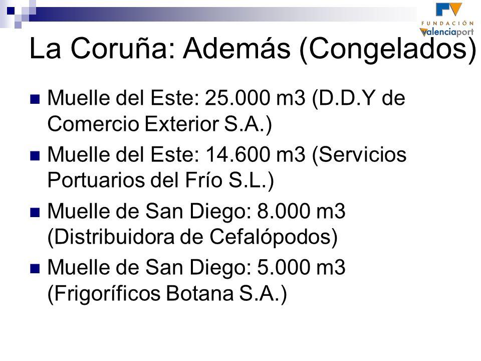 La Coruña: Además (Congelados) Muelle del Este: 25.000 m3 (D.D.Y de Comercio Exterior S.A.) Muelle del Este: 14.600 m3 (Servicios Portuarios del Frío