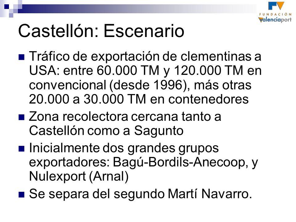 Castellón: Escenario Tráfico de exportación de clementinas a USA: entre 60.000 TM y 120.000 TM en convencional (desde 1996), más otras 20.000 a 30.000