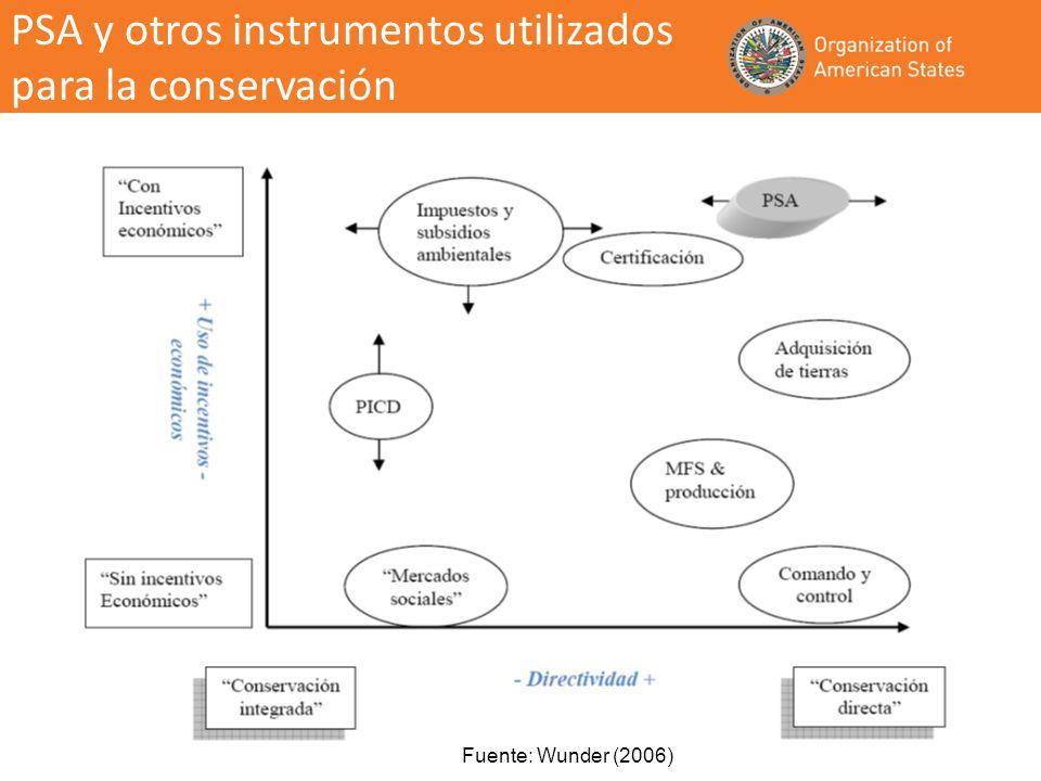 PSA y otros instrumentos utilizados para la conservación Fuente: Wunder (2006)