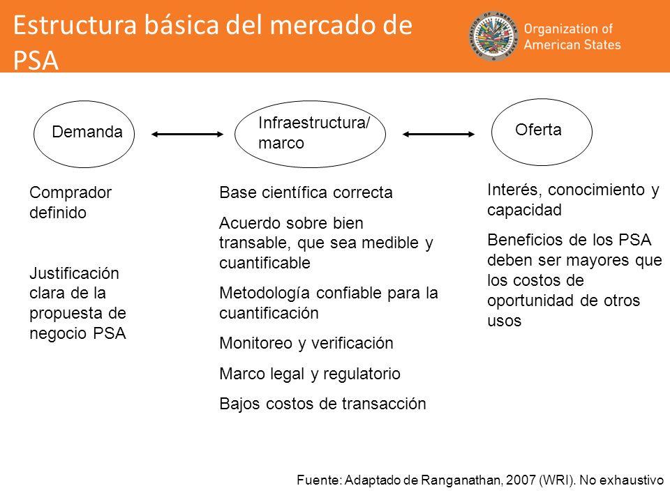 Estructura básica del mercado de PSA Demanda Infraestructura/ marco Oferta Comprador definido Justificación clara de la propuesta de negocio PSA Inter
