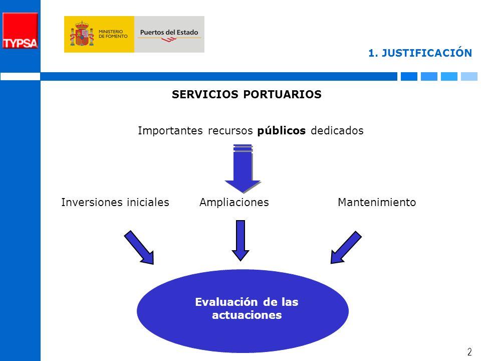1 ÍNDICE 1.JUSTIFICACIÓN DE LA NECESIDAD DE REALIZACIÓN DE IMPACTOS ECONÓMICOS DE LA ACTIVIDAD PORTUARIA 2.ANTECEDENTES 3.DELIMITACIÓN DE LA ACTIVIDAD PORTUARIA 4.METODOLOGÍA INSUMO PRODUCTO 5.EFECTOS 6.PROBLEMÁTICA 7.OBJETIVOS 8.METODOLOGÍA DE LA GUÍA DE EVALUACIÓN 9.IMPACTO ECONÓMICO DE LA ACTIVIDAD PORTUARIA DEL PUERTO DE VIGO 10.PRINCIPALES RESULTADOS 11.APLICACIONES A OTROS PAÍSES 12.CONCLUSIONES