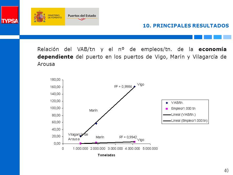 39 10. PRINCIPALES RESULTADOS Relación del VAB/tn y el nº de empleos/tn.