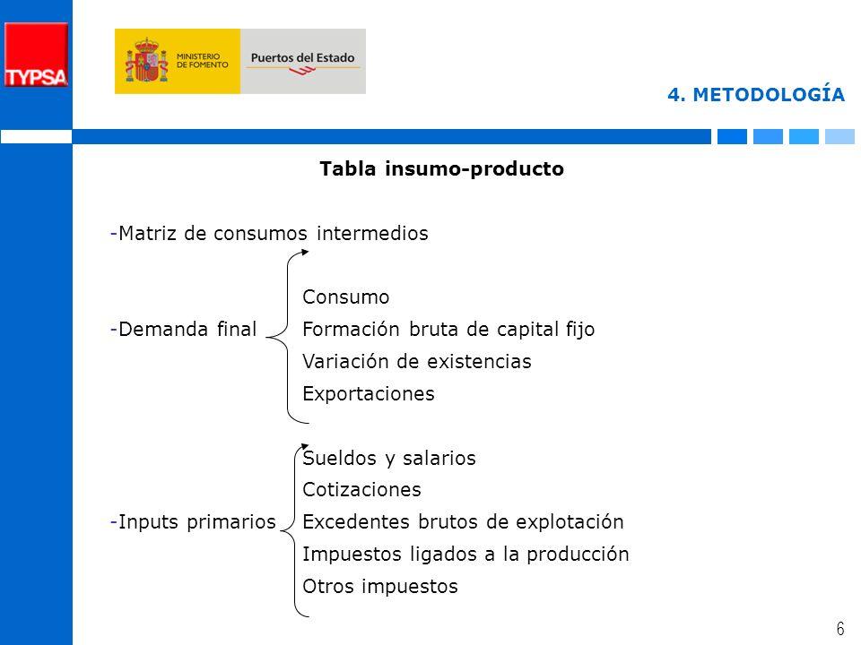 5 3. DELIMITACIÓN DE LA ACTIVIDAD PORTUARIA Sector portuario Actividades relacionadas con la prestación de servicios a buques, mercancías y pasajeros