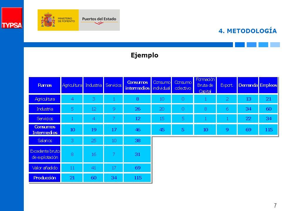 6 4. METODOLOGÍA Tabla insumo-producto -Matriz de consumos intermedios Consumo -Demanda finalFormación bruta de capital fijo Variación de existencias