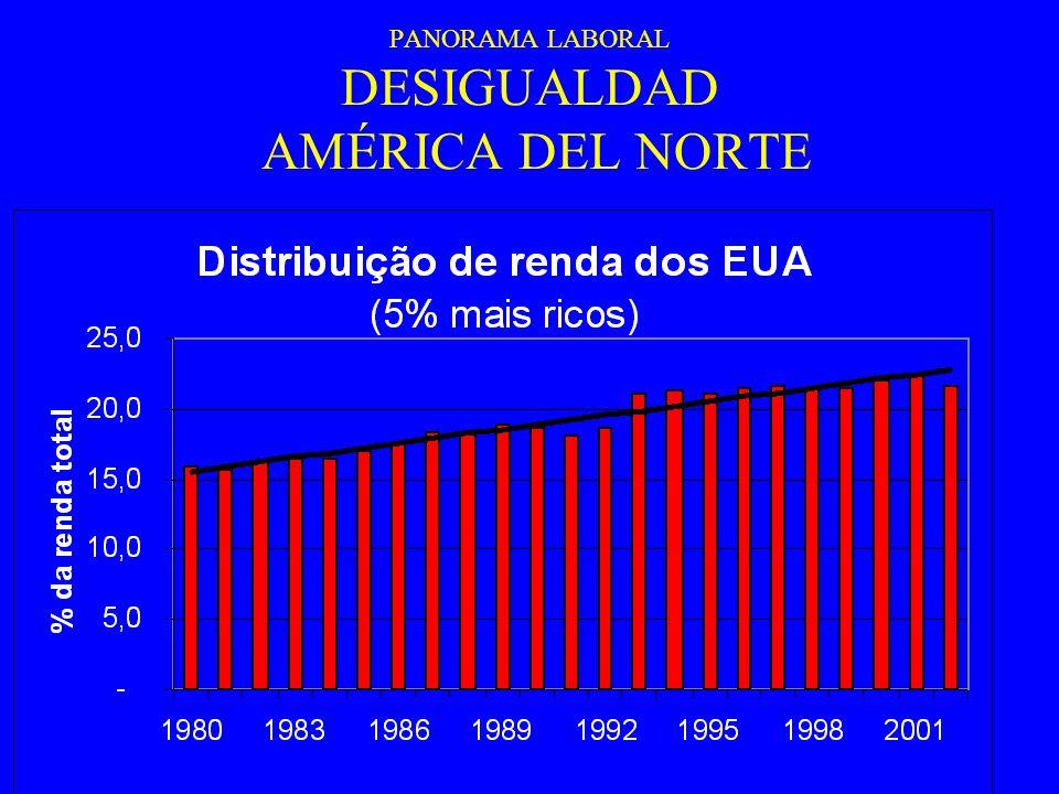 PANORAMA LABORAL DESIGUALDAD AMÉRICA DEL NORTE