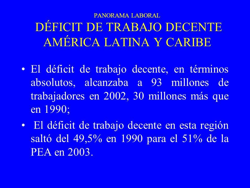 PANORAMA LABORAL DÉFICIT DE TRABAJO DECENTE AMÉRICA LATINA Y CARIBE El déficit de trabajo decente, en términos absolutos, alcanzaba a 93 millones de trabajadores en 2002, 30 millones más que en 1990; El déficit de trabajo decente en esta región saltó del 49,5% en 1990 para el 51% de la PEA en 2003.