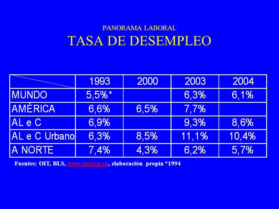 PANORAMA LABORAL TASA DE DESEMPLEO Fuentes: OIT, BLS, www.statcan.ca, elaboración propia *1994www.statcan.ca