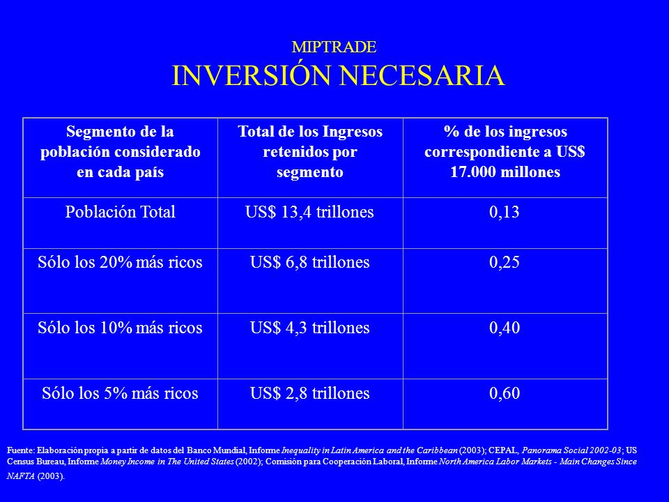 MIPTRADE INVERSIÓN NECESARIA Segmento de la población considerado en cada país Total de los Ingresos retenidos por segmento % de los ingresos correspo