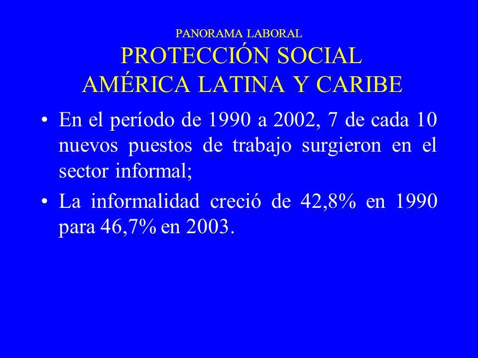 PANORAMA LABORAL PROTECCIÓN SOCIAL AMÉRICA LATINA Y CARIBE En el período de 1990 a 2002, 7 de cada 10 nuevos puestos de trabajo surgieron en el sector