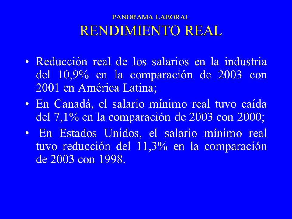 PANORAMA LABORAL RENDIMIENTO REAL Reducción real de los salarios en la industria del 10,9% en la comparación de 2003 con 2001 en América Latina; En Canadá, el salario mínimo real tuvo caída del 7,1% en la comparación de 2003 con 2000; En Estados Unidos, el salario mínimo real tuvo reducción del 11,3% en la comparación de 2003 con 1998.