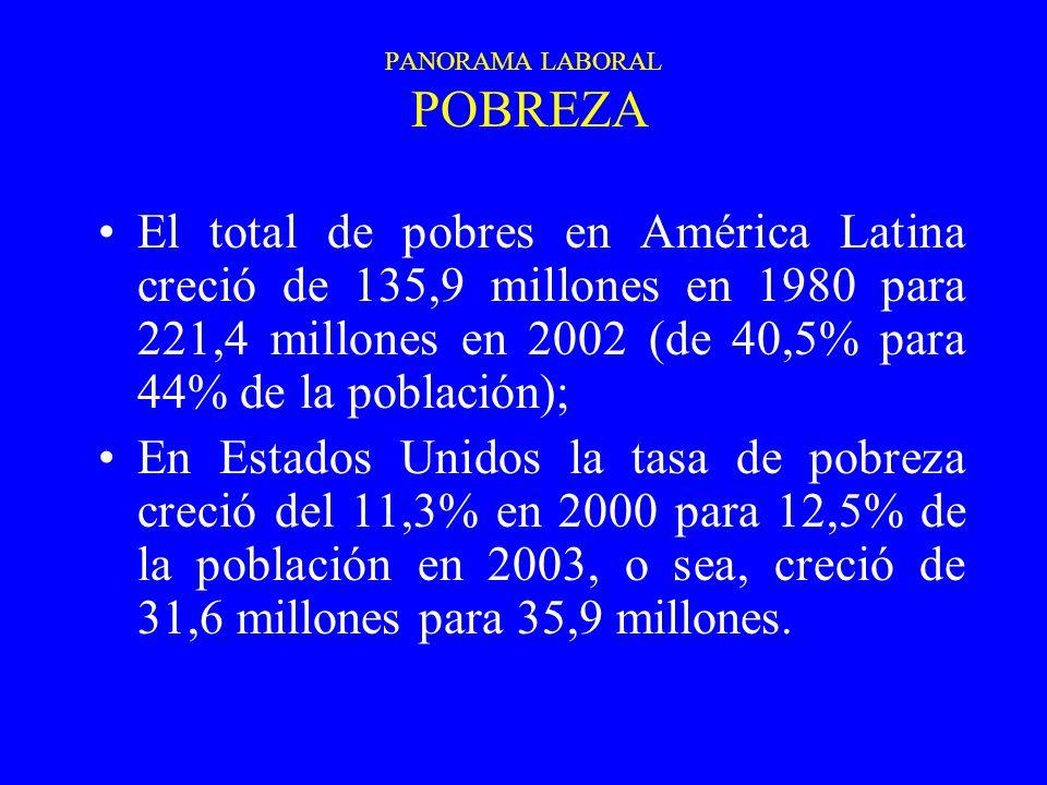 PANORAMA LABORAL POBREZA El total de pobres en América Latina creció de 135,9 millones en 1980 para 221,4 millones en 2002 (de 40,5% para 44% de la po
