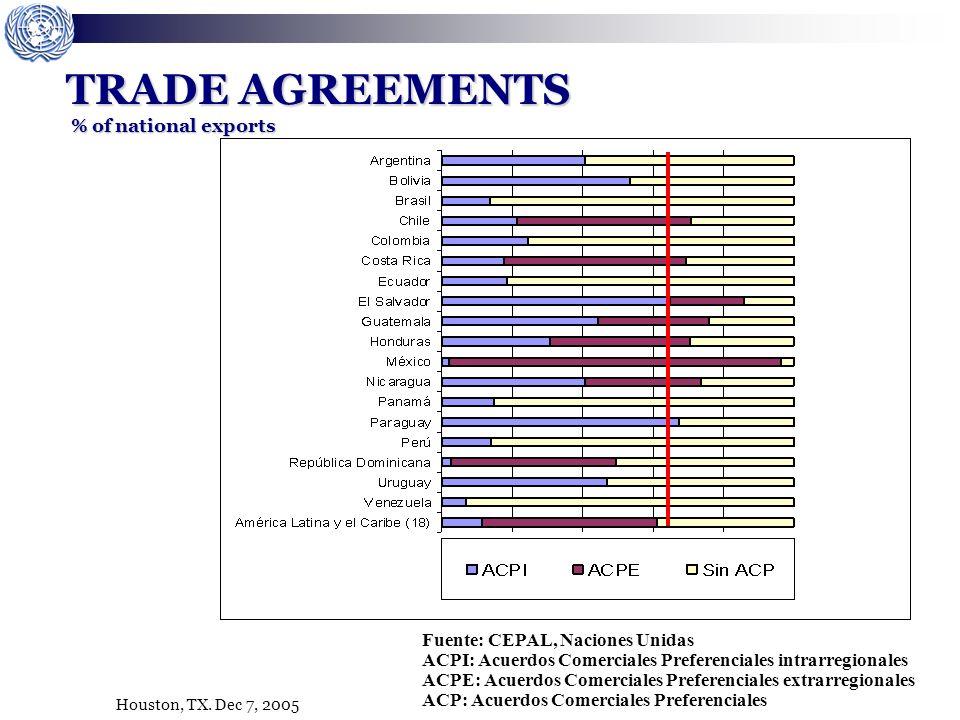 Houston, TX. Dec 7, 2005 TRADE AGREEMENTS % of national exports Fuente: CEPAL, Naciones Unidas ACPI: Acuerdos Comerciales Preferenciales intrarregiona