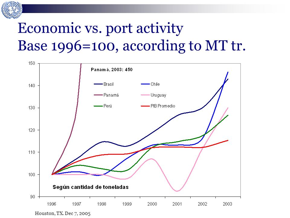 Houston, TX. Dec 7, 2005 Economic vs. port activity Base 1996=100, according to MT tr.