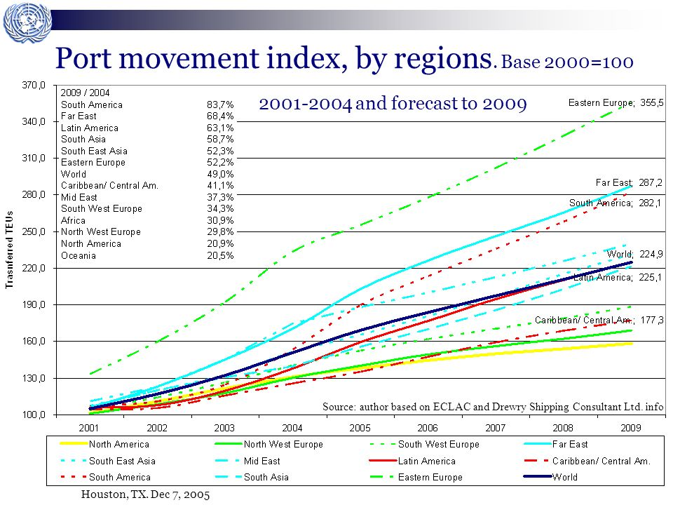 Houston, TX. Dec 7, 2005 Port movement index, by regions. Base 2000=100 2001-2004 and forecast to 2009 Source: author based on ECLAC and Drewry Shippi