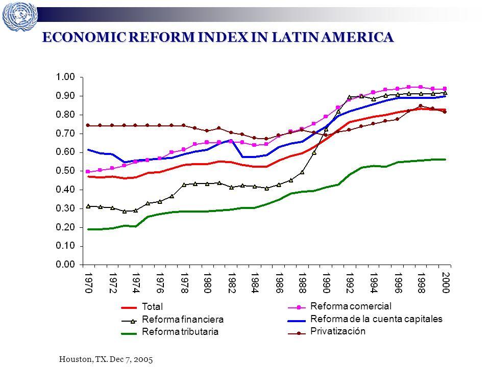 Houston, TX. Dec 7, 2005 ECONOMIC REFORM INDEX IN LATIN AMERICA Total Reforma financiera Reforma tributaria Reforma comercial Reforma de la cuenta cap