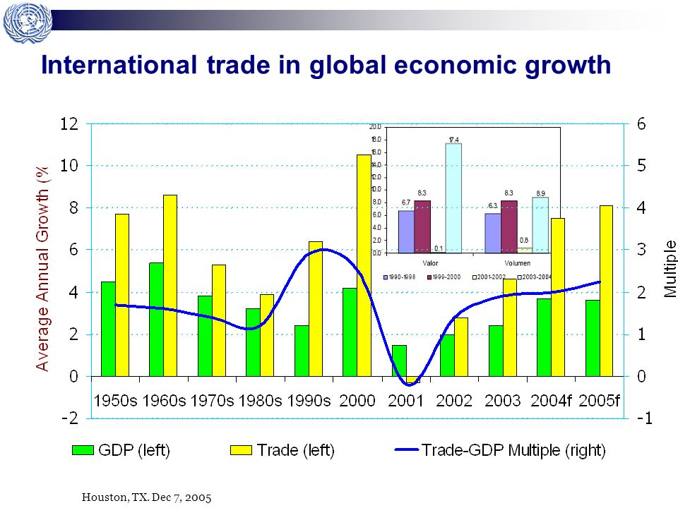 Houston, TX. Dec 7, 2005 International trade in global economic growth