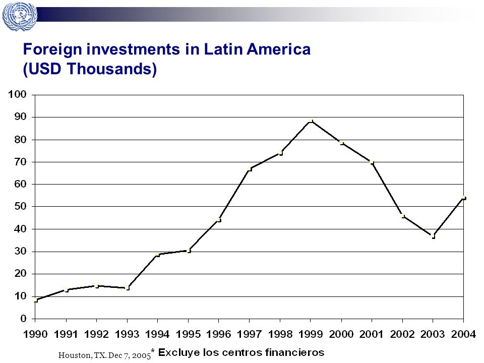 Houston, TX. Dec 7, 2005 Foreign investments in Latin America (USD Thousands)