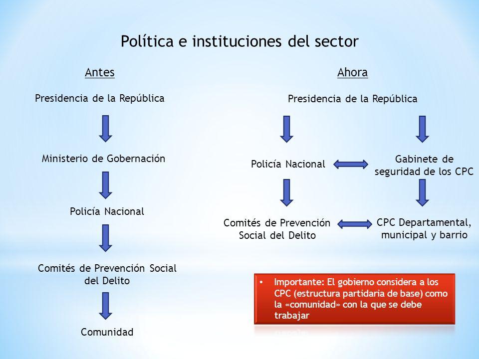 Política e instituciones del sector AntesAhora Presidencia de la República Ministerio de Gobernación Comités de Prevención Social del Delito Policía N