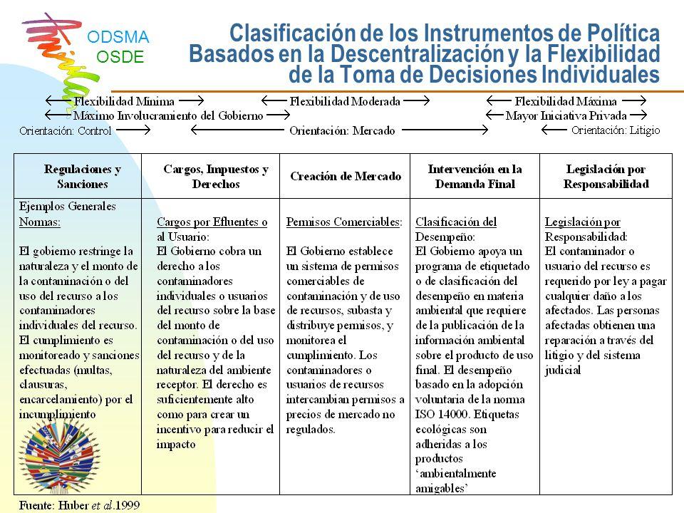 ODSMA OSDE El Sector de Gestión Ambiental en América Latina y El Caribe Fuente: Huber et al.1999