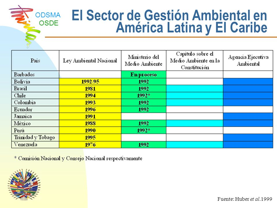 ODSMA OSDE Aplicación de Instrumentos de Mercado en América Latina Fuente: Huber et al.1999