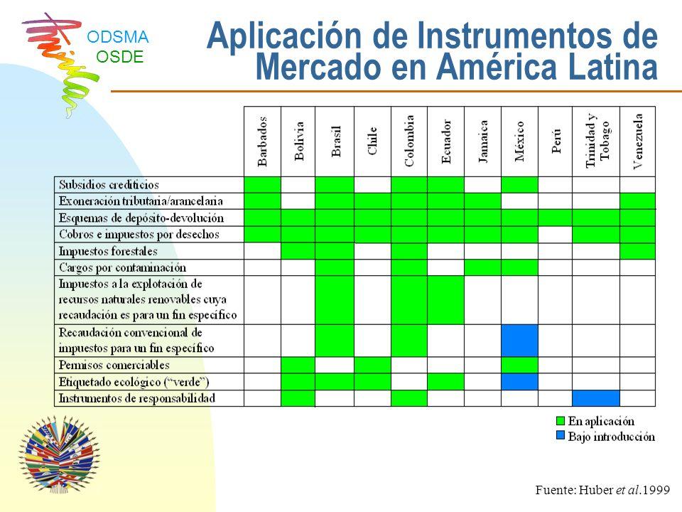 ODSMA OSDE Mercado Internacional de Productos Certificados Oportunidades