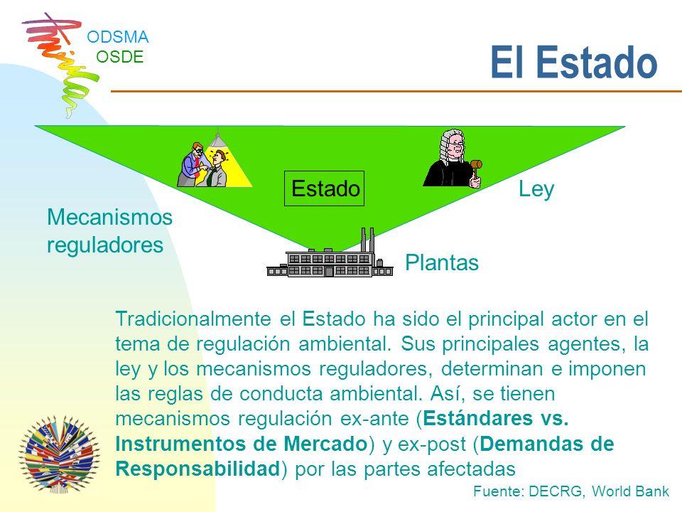 ODSMA OSDE FSC en Países de la OEA Certificación Forestal Millones de hectáreas TIPOS DE EXPLOTACIONES CERTIFICADAS EN LAC