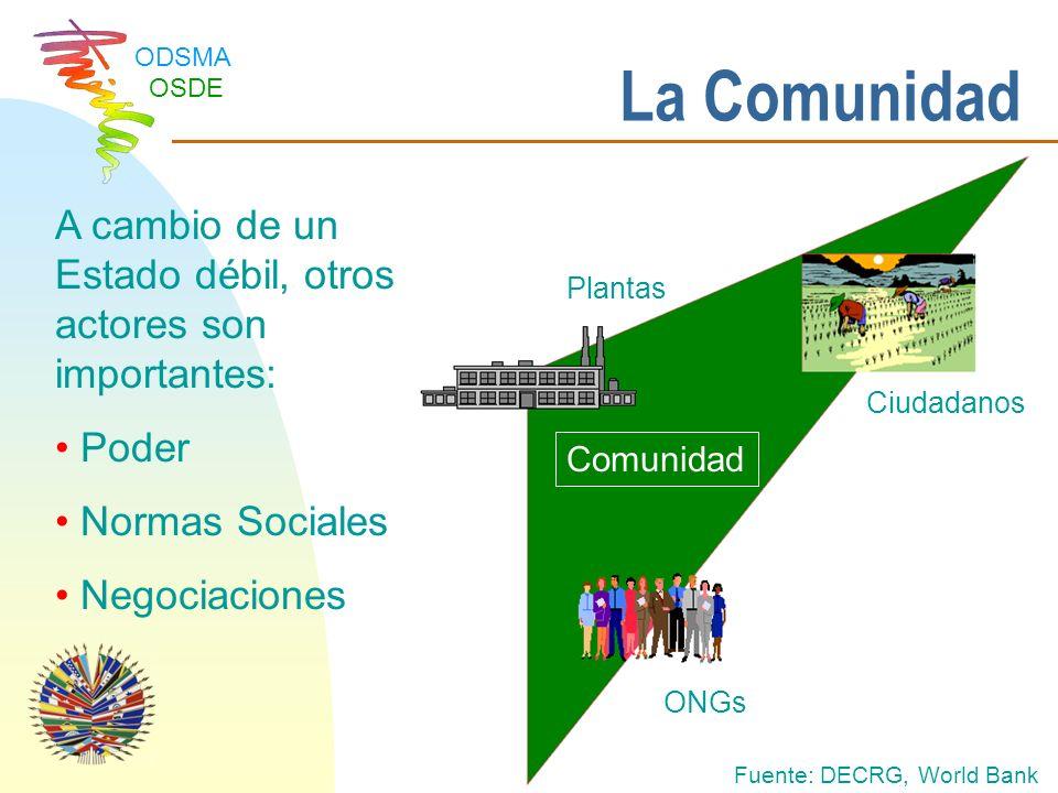 ODSMA OSDE Impactos benéficos como: –Empleo y capacitación de locales –Infraestructura eficiente y protección del medio ambiente Es importante considerar que, si la comunidad no está claramente identificada como beneficiaria de los programas, puede quedar al margen de los mismos Se debate que en la fase inicial del proceso de certificación los únicos que se benefician son las agencias certificadoras PARTICIPACION PUBLICA Impacto de Programas Voluntarios en Comunidades Locales