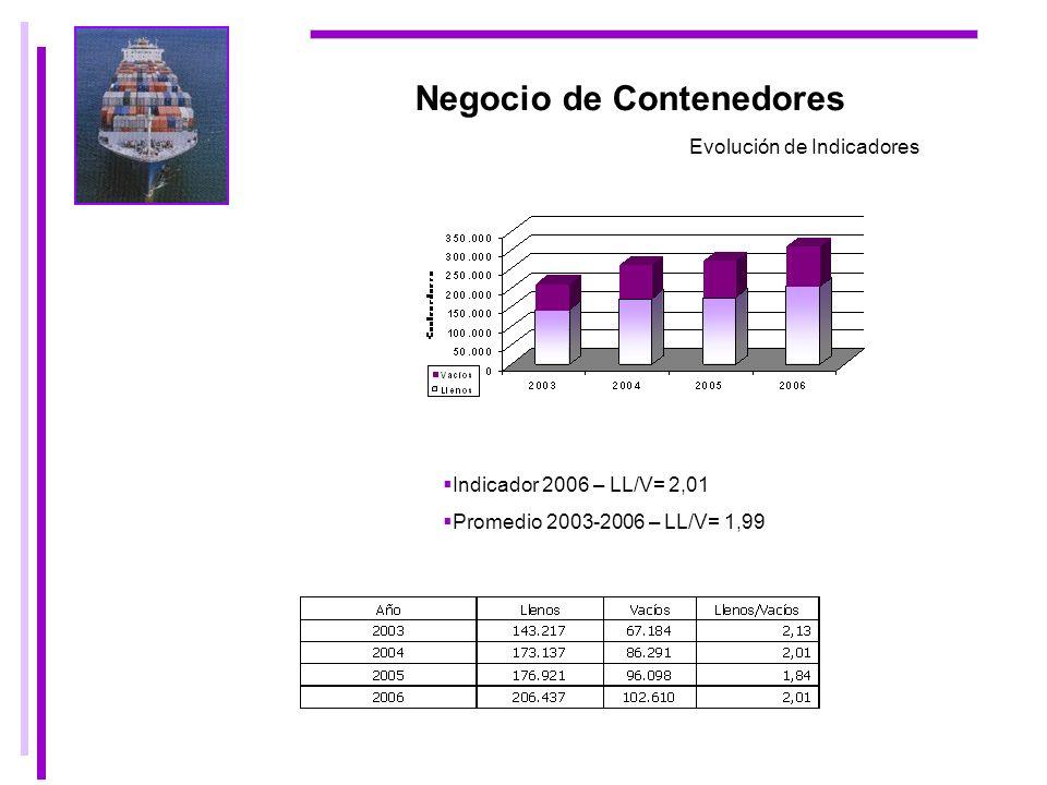 Negocio de Contenedores Evolución de Indicadores Indicador 2006 – LL/V= 2,01 Promedio 2003-2006 – LL/V= 1,99