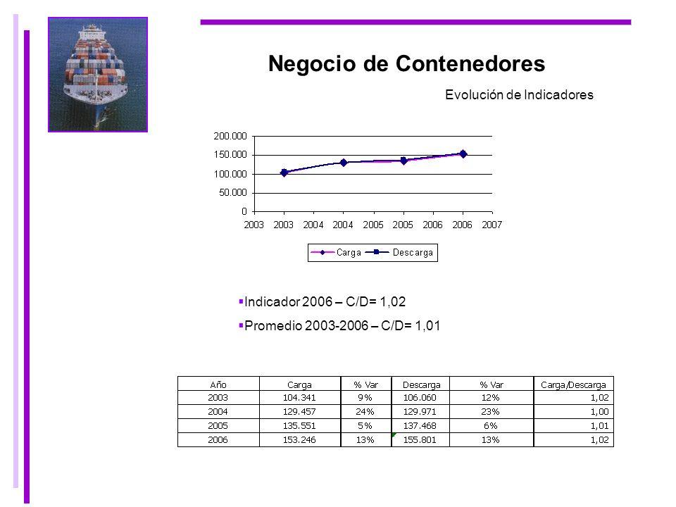 Negocio de Contenedores Evolución de Indicadores Indicador 2006 – C/D= 1,02 Promedio 2003-2006 – C/D= 1,01