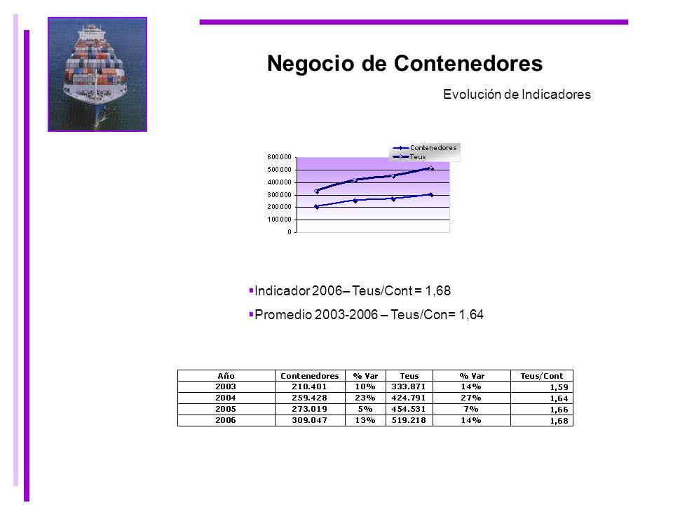 Negocio de Contenedores Evolución de Indicadores Indicador 2006– Teus/Cont = 1,68 Promedio 2003-2006 – Teus/Con= 1,64