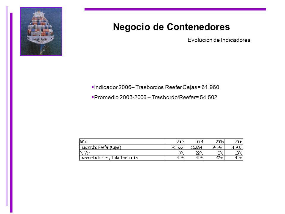 Negocio de Contenedores Evolución de Indicadores Indicador 2006– Trasbordos Reefer Cajas= 61.960 Promedio 2003-2006 – Trasbordo/Reefer= 54.502