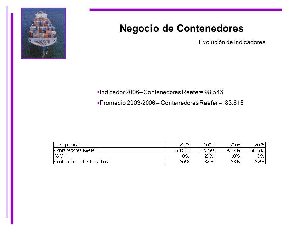 Negocio de Contenedores Evolución de Indicadores Indicador 2006– Contenedores Reefer= 98.543 Promedio 2003-2006 – Contenedores Reefer = 83.815