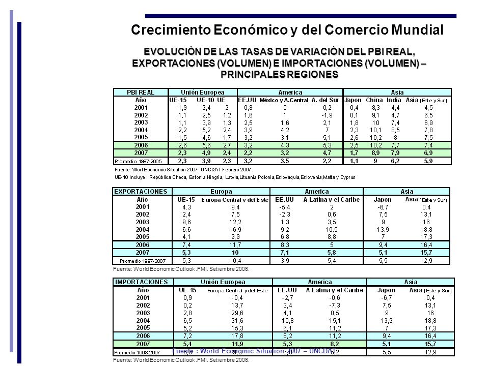 Crecimiento Económico y del Comercio Mundial Fuente : World Economic Situation 2007 – UNCDAT.
