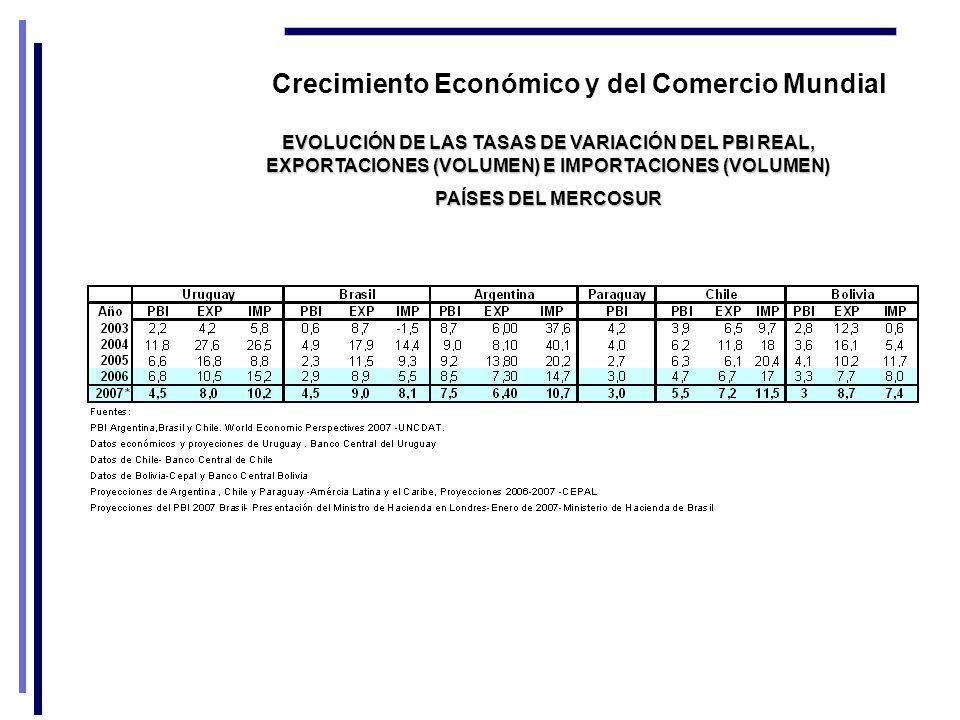 Crecimiento Económico y del Comercio Mundial EVOLUCIÓN DE LAS TASAS DE VARIACIÓN DEL PBI REAL, EXPORTACIONES (VOLUMEN) E IMPORTACIONES (VOLUMEN) PAÍSES DEL MERCOSUR