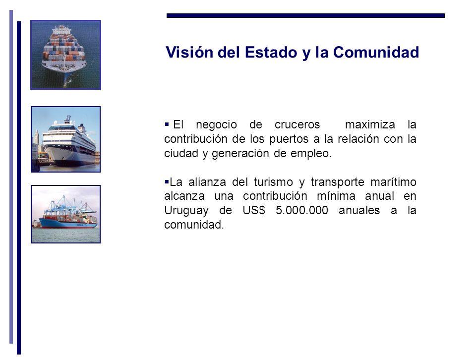 Visión del Estado y la Comunidad El negocio de cruceros maximiza la contribución de los puertos a la relación con la ciudad y generación de empleo.