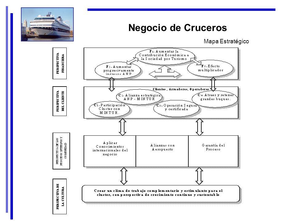 Negocio de Cruceros Mapa Estratégico