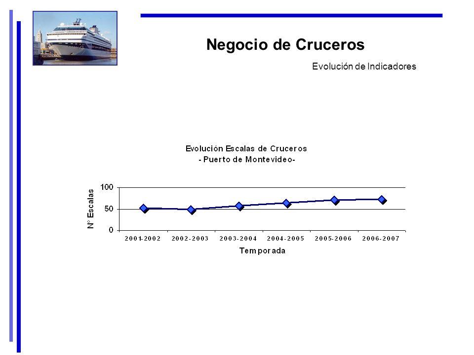 Negocio de Cruceros Evolución de Indicadores