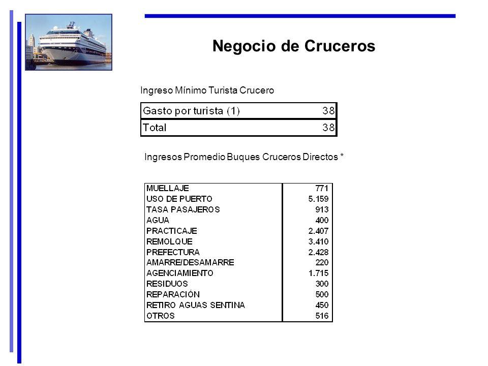 Negocio de Cruceros Ingresos Promedio Buques Cruceros Directos * Ingreso Mínimo Turista Crucero