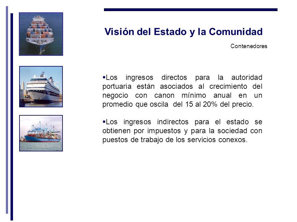 Visión del Estado y la Comunidad Los ingresos directos para la autoridad portuaria están asociados al crecimiento del negocio con canon mínimo anual en un promedio que oscila del 15 al 20% del precio.