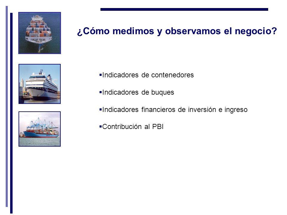 Indicadores de contenedores Indicadores de buques Indicadores financieros de inversión e ingreso Contribución al PBI ¿Cómo medimos y observamos el negocio
