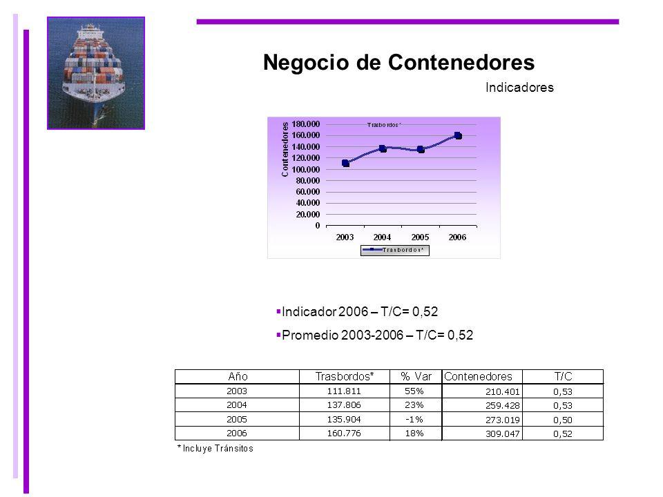 Negocio de Contenedores Indicadores Indicador 2006 – T/C= 0,52 Promedio 2003-2006 – T/C= 0,52