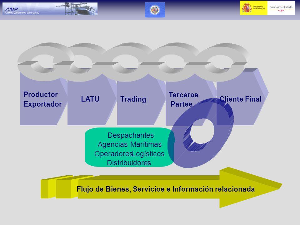 Logística y Transporte Agiles Polos Multimodales e Infraestructura Telecomunicaciones Plataformas de Clase Mundial Plataformas de Clase Mundial Atrayendo inversiones Factores Hard