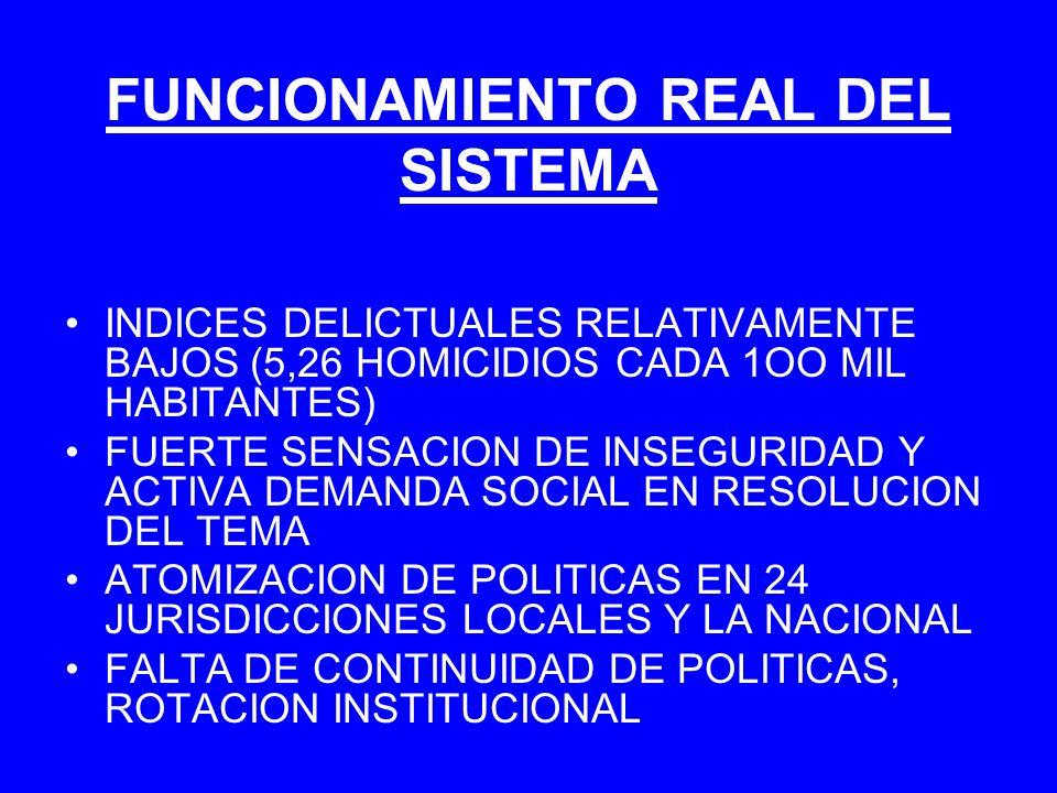 FUNCIONAMIENTO REAL DEL SISTEMA INDICES DELICTUALES RELATIVAMENTE BAJOS (5,26 HOMICIDIOS CADA 1OO MIL HABITANTES) FUERTE SENSACION DE INSEGURIDAD Y AC