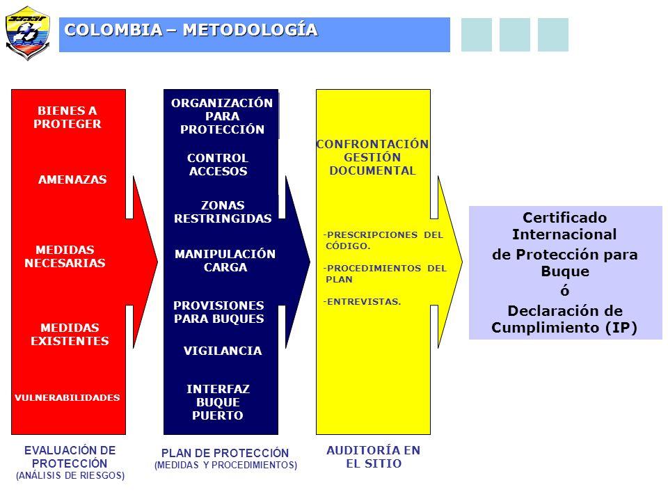 CONTROL ACCESOS ZONAS RESTRINGIDAS MANIPULACIÓN CARGA VIGILANCIA PROVISIONES PARA BUQUES ORGANIZACIÓN PARA PROTECCIÓN INTERFAZ BUQUE PUERTO PLAN DE PROTECCIÓN (MEDIDAS Y PROCEDIMIENTOS) -PRESCRIPCIONES DEL CÓDIGO.