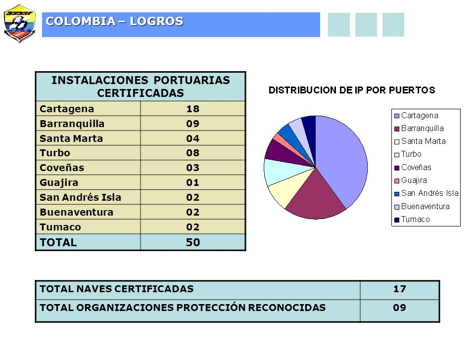 INSTALACIONES PORTUARIAS CERTIFICADAS Cartagena18 Barranquilla09 Santa Marta04 Turbo08 Coveñas03 Guajira01 San Andrés Isla02 Buenaventura02 Tumaco02 TOTAL50 COLOMBIA – LOGROS TOTAL NAVES CERTIFICADAS17 TOTAL ORGANIZACIONES PROTECCIÓN RECONOCIDAS09
